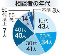 ひきこもり相談、10代で増加 2017年度・沖縄県内で1479件