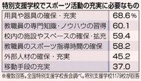 特支校 運動部なし4割/東京パラまで2年 沖縄「ある」43%