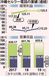 沖縄セルラー増収増益 9月中間決算 光回線の契約が順調
