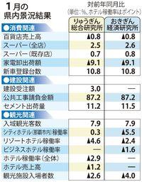 沖縄の1月景況 りゅうぎん総研、おきぎん経済研とも「拡大」判断維持