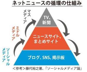 ネットニュース循環の仕組み