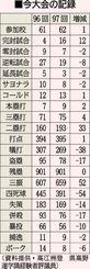 夏の高校野球 今大会の記録