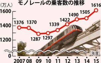 モノレールの乗客数の推移