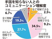 手話普及の必要性、明確に 未使用者の話「理解できる」11.7% 沖縄県が初調査