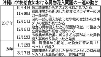 沖縄市学校給食における異物混入問題の一連の動き
