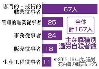 主な職種別過労自殺者数(2015、16年度)