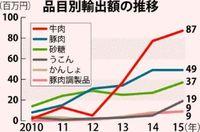 沖縄産の牛・豚肉、輸出額が過去最高に