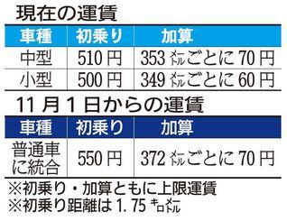 現在の運賃と11月からの運賃