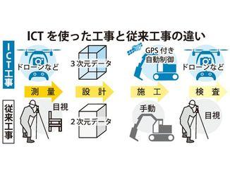 ICTを使った工事と従来工事の違い