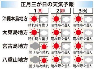 沖縄 正月三が日の天気予報