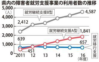 県内の障害者就労支援事業の利用者数の推移