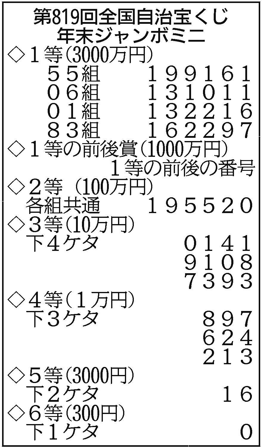 年末 ジャンボ 宝くじ 発表 ミニ