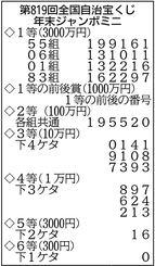 年末 ジャンボ ミニ 宝くじ 当選 番号