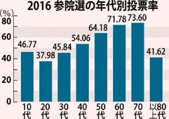 2016 参院選の年代別投票率