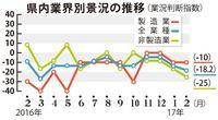 2月の沖縄県内景況、4.6ポイント悪化 中小企業団体中央会 人件費の負担増加