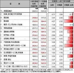 表1:県内の多くの産業で長時間労働が続く