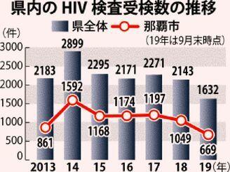 沖縄県内のHIV検査受検数の推移