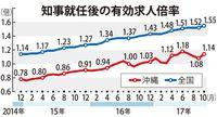 雇用、予算、振興、基地… 翁長・沖縄県政の3年間を振り返る