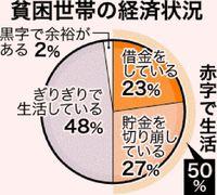 貧困世帯の5割が赤字 中城村調査 支援制度の周知急務