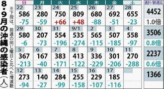 8・9月の沖縄の感染数(人)