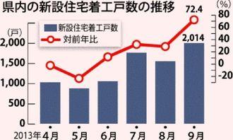 県内の新設住宅着工戸数の推移