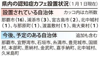 県内の認知症カフェ設置状況(1月1日現在)