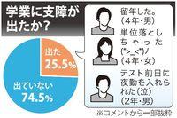 バイト学生4割が不当な扱い 沖縄労働局が調査、留年や落第も