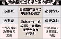 国「意思があれば効力」沖縄県「認めていない」 辺野古の漁業権放棄、免許原簿に消滅手続きなし