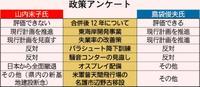 うるま市長選:島袋・山内氏に政策アンケート 合併・雇用で相違