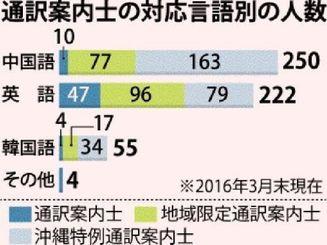 通訳案内士の対応言語別の人数