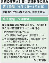 県感染症防止対策・認証制度の流れ
