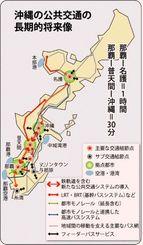 沖縄の公共交通の長期的将来像