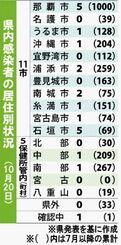 県内感染者の居住別状況(10月20日)
