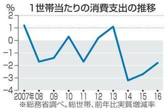 1世帯当たりの消費支出の推移