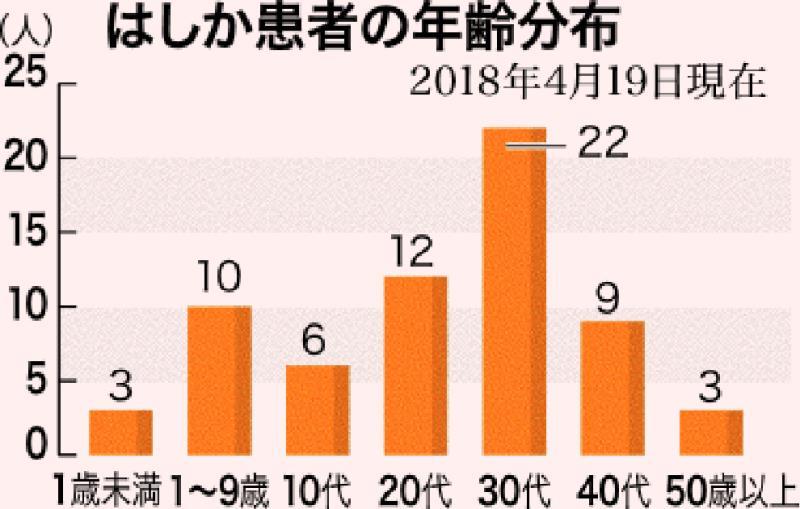はしか: はしか感染、30代が最多 ワクチン接種1回世代 沖縄で猛威1カ月