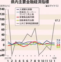 沖縄の景気は「拡大」 観光客数が好調 日銀那覇1月