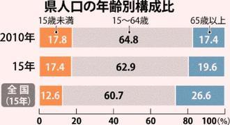 県人口の年齢別構成比