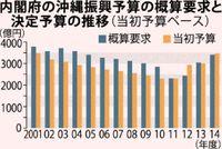 沖縄振興予算:辺野古焦点時は増額