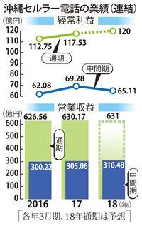 沖縄セルラー、9月中間決算は増収減益