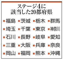 ステージ4に該当した20都府県