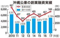 飲食・宿泊業で伸び 沖縄公庫の創業1年内融資、2017年度は51億5800万円