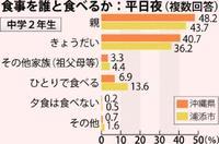 家族団らんのピンチ・・・「夕食ひとり」中2で13%、小5で4・5% 浦添市、全県2倍の理由は?