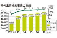農水産物の県外出荷、5年で27.6%増 沖縄県の輸送コスト補助実績