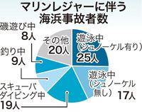 海上の人身事故、2017年沖縄県内は200人 多くはマリンレジャー中