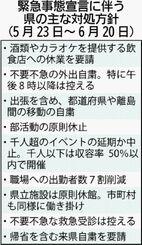 緊急事態宣言に伴う県の主な対処方針(5月22日~6月20日)