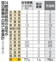 14都道府県別の自宅や宿泊療養中の死亡者集計
