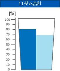 平年の貯水率(左)と今日の貯水率(沖縄県企業局のHPから)