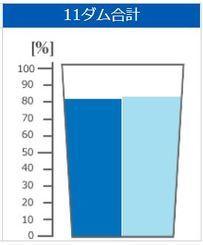 ダムの貯水率(左が平年値、右が今年)=沖縄県企業局HPから
