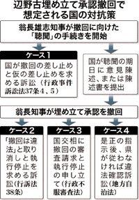 承認撤回、国の対抗策は? 沖縄県と再び法廷闘争へ 想定される4つのケース