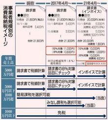 事業者規模別の消費税納税イメージ
